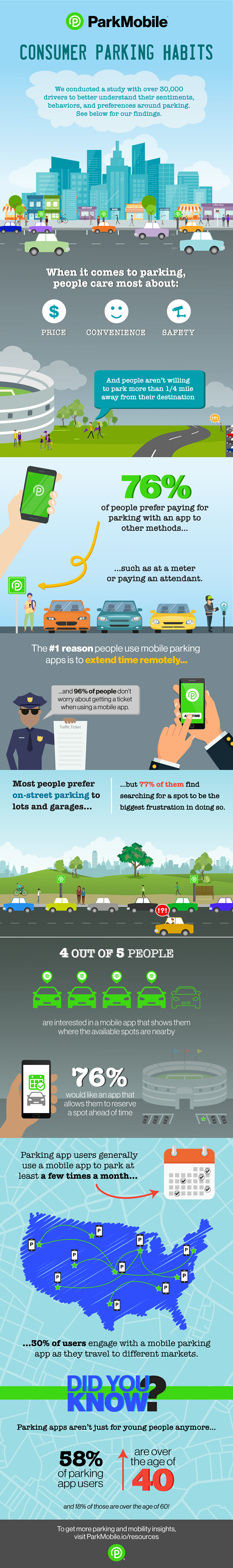 What Consumers Want When It Comes to Parking Infographic