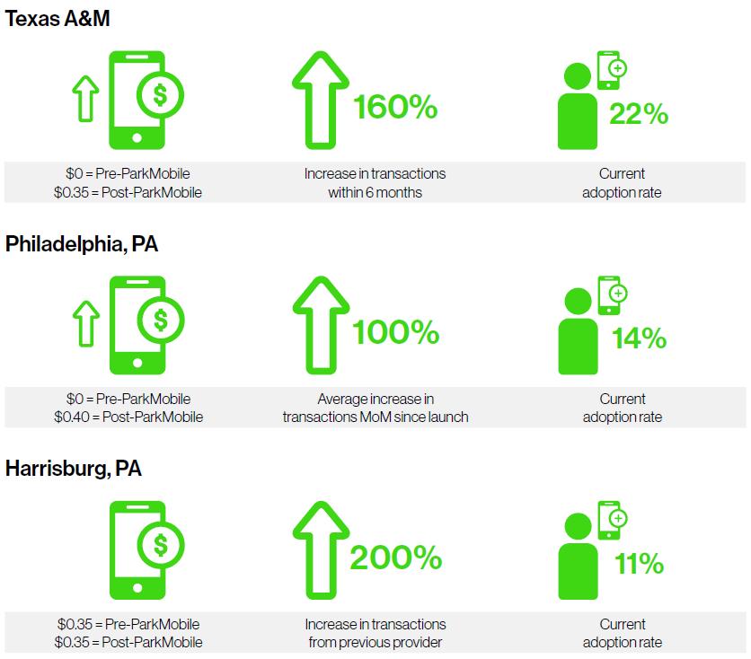 ParkMobile Adoption - Sales Sheet
