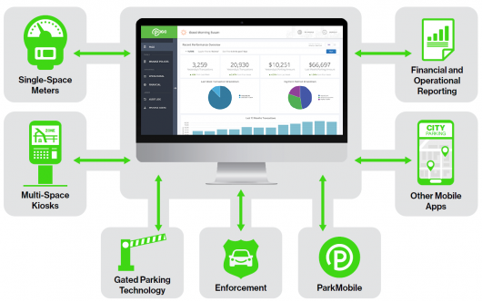 ParkMobile 360 I One Platform to Manage Your Parking Operation