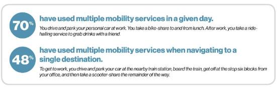 Multi-modal Journey - ParkMobile
