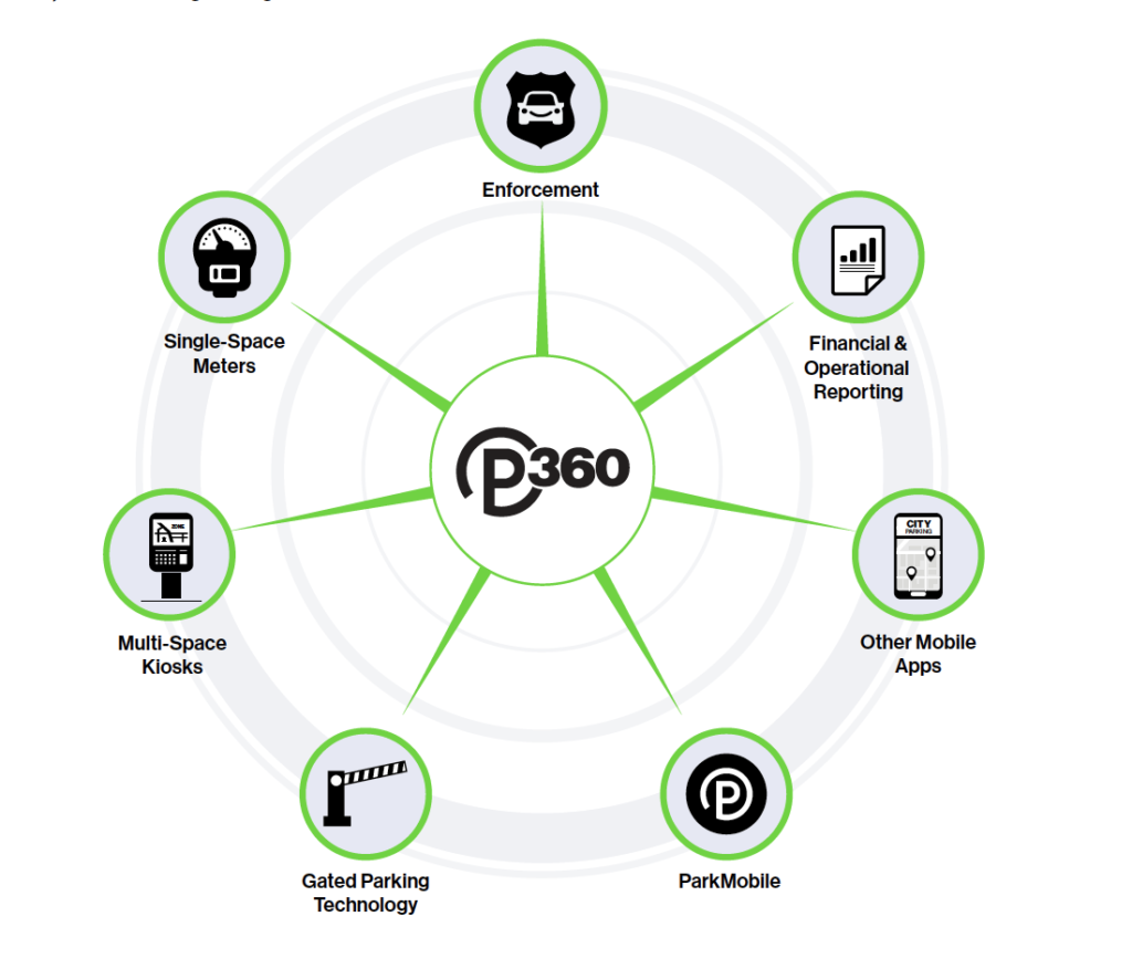Parking Solutions with ParkMobile 360