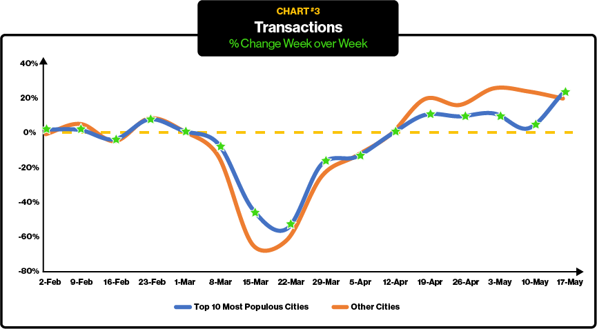 ParkMobile Mobility Trends - Parking Transactions - Covid Comeback Chart 3