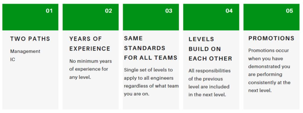 Designing Our Engineering Career Framework 4