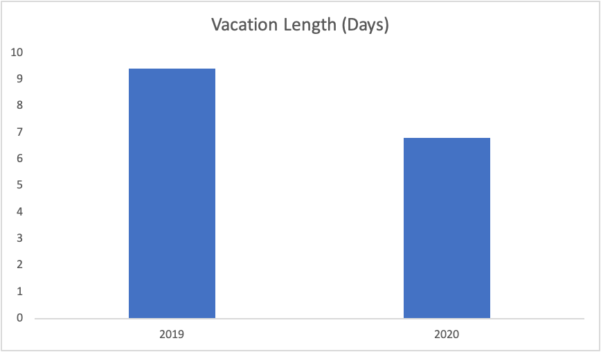 Vacation Length - ParkMobile