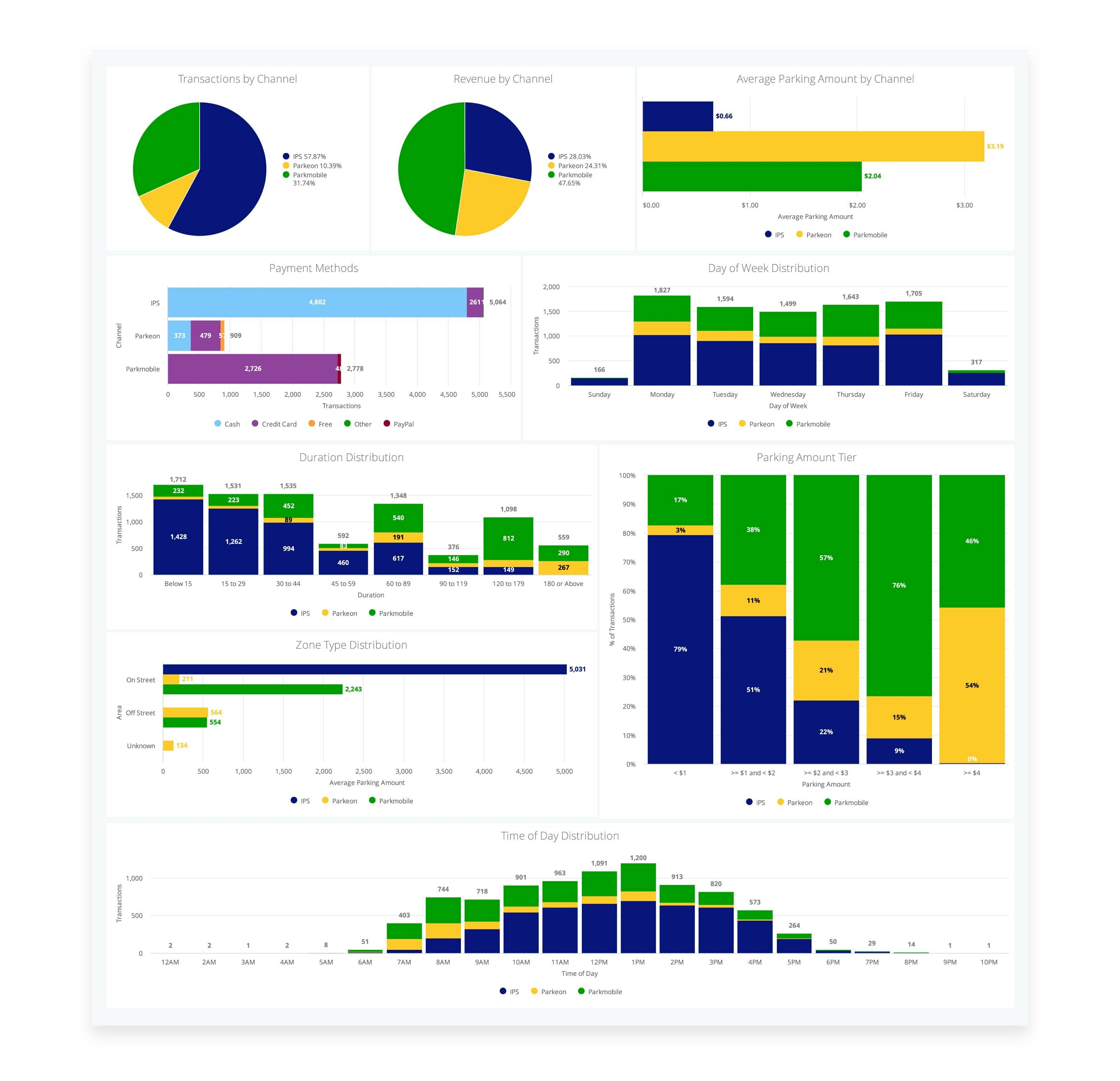 Multichannel Reporting Feature with ParkMobile 360 Platform