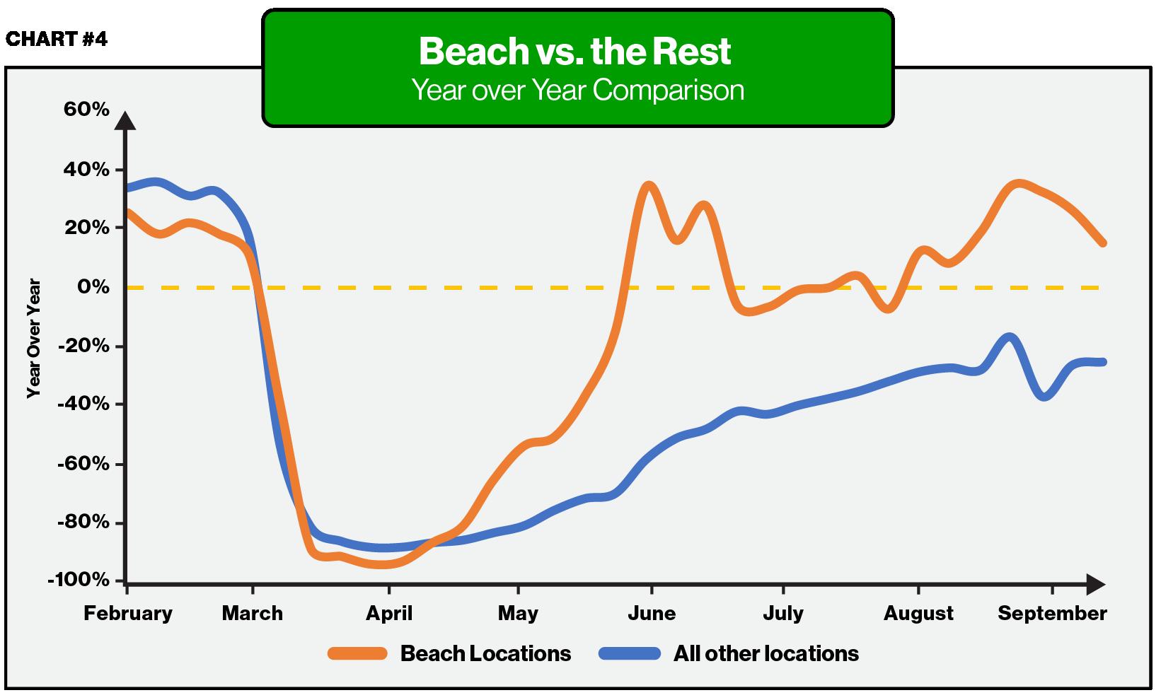 Beaches vs The Rest - ParkMobile
