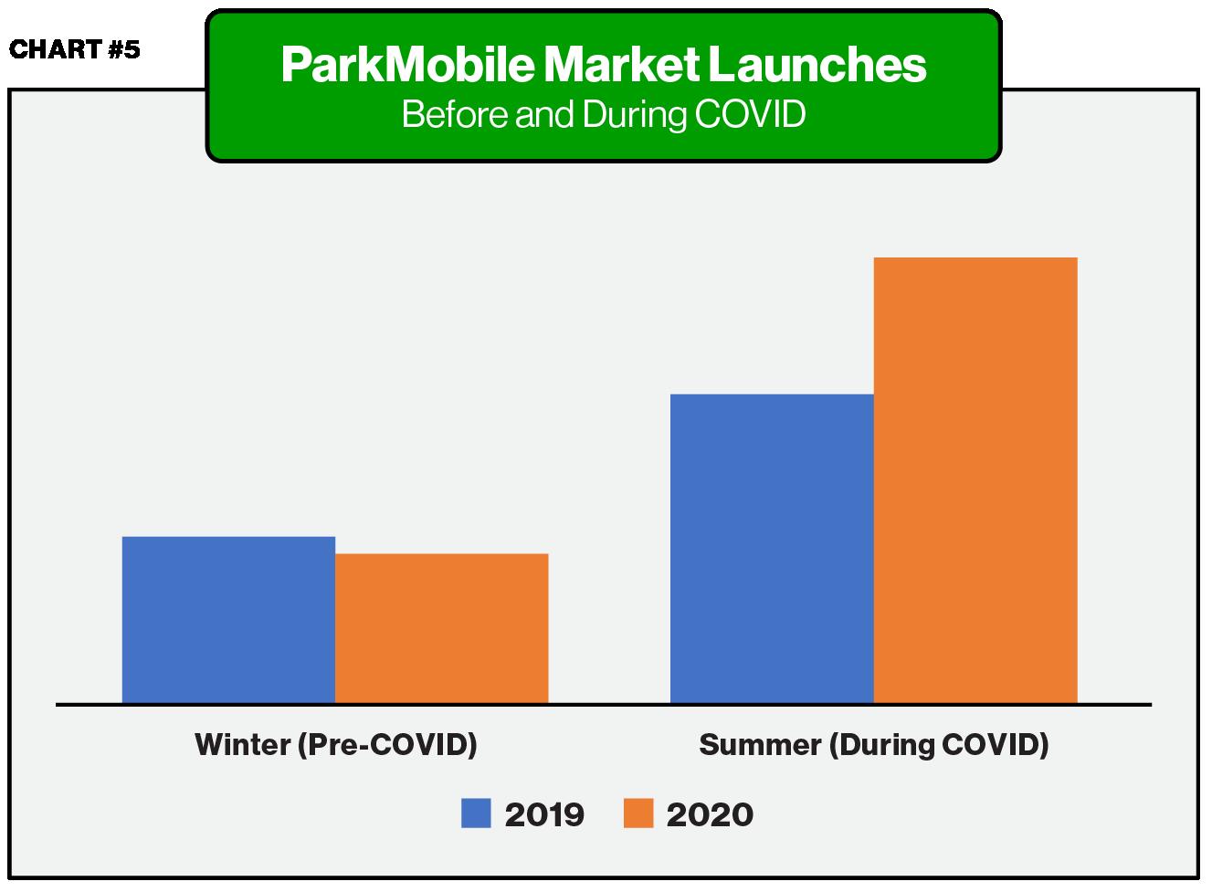 Market Launches - ParkMobile