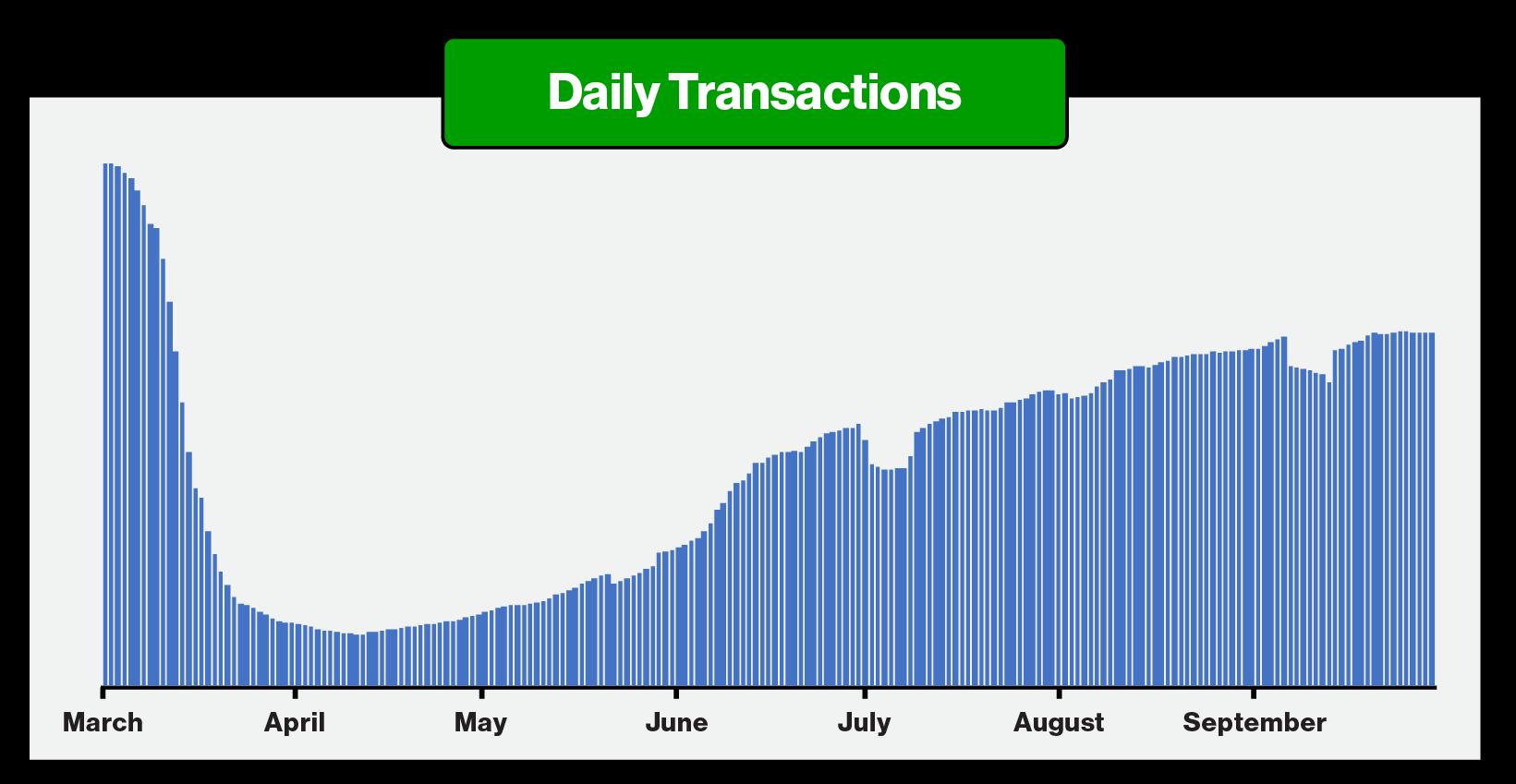 Daily Transactions - ParkMobile
