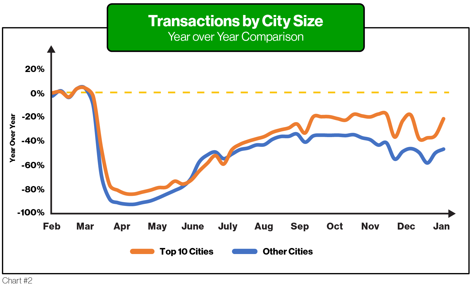 COVID Article JAN 2021_TransactionsByCitySize - ParkMobile