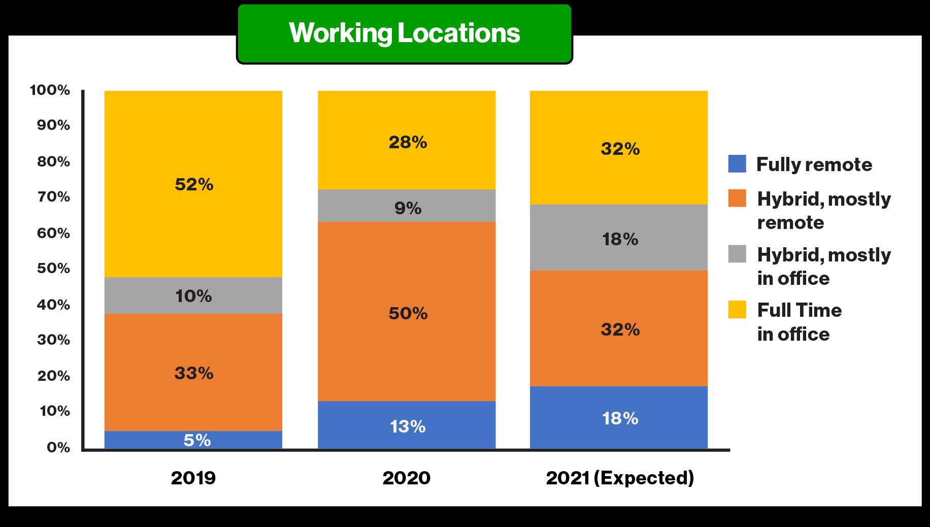 OVID Article JAN 2021_RemoteVsHybrid - ParkMobile