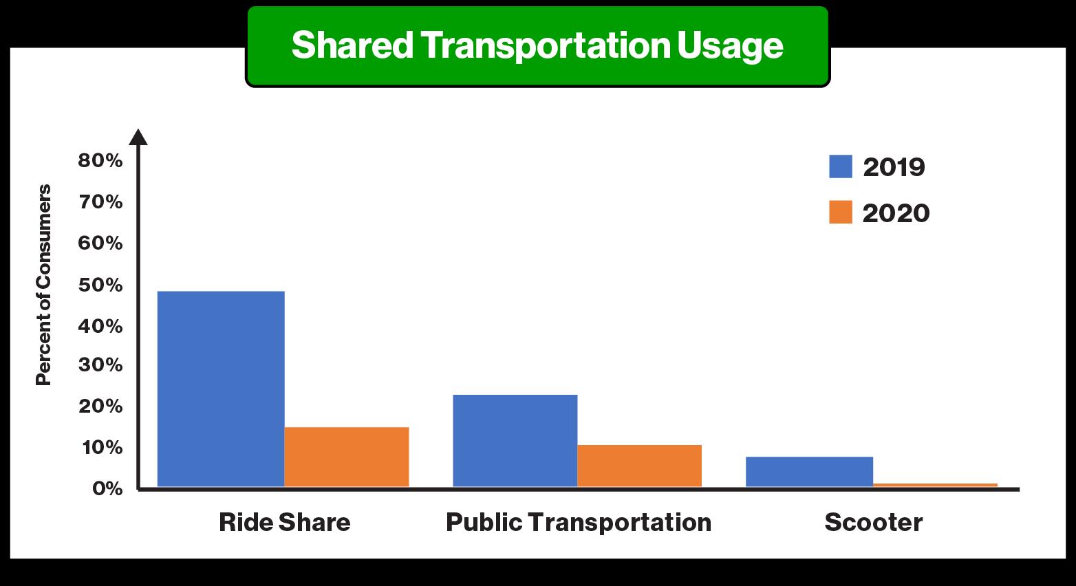 COVID Article JAN 2021_DeclineSharedTransportationUsage - ParkMobile