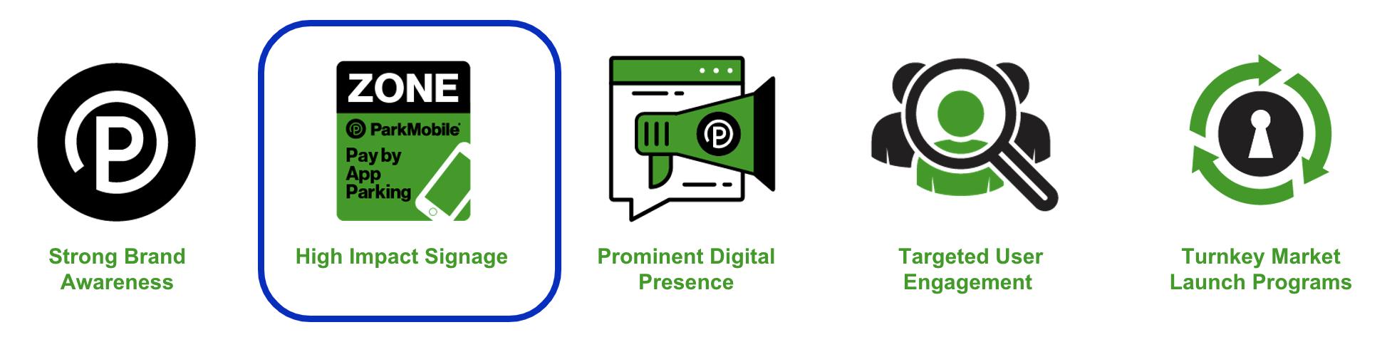 Highly Efficient Marketing Engine - ParkMobile